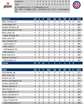 Cubs_v_astros_92405_box_score_1st_game_w