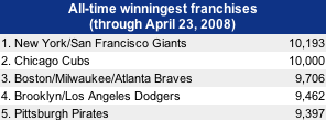 winningest MLB teams.png