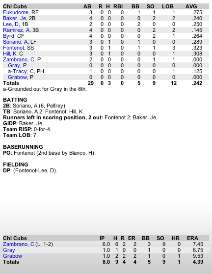 box score apr 20 cubs mets.png